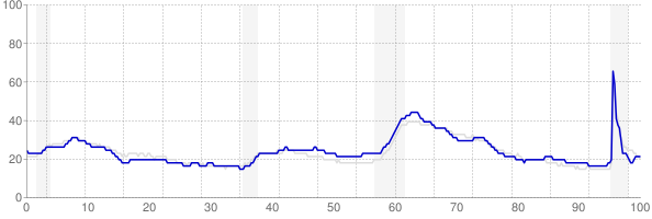 Ohio monthly unemployment rate chart from 1990 to September 2021